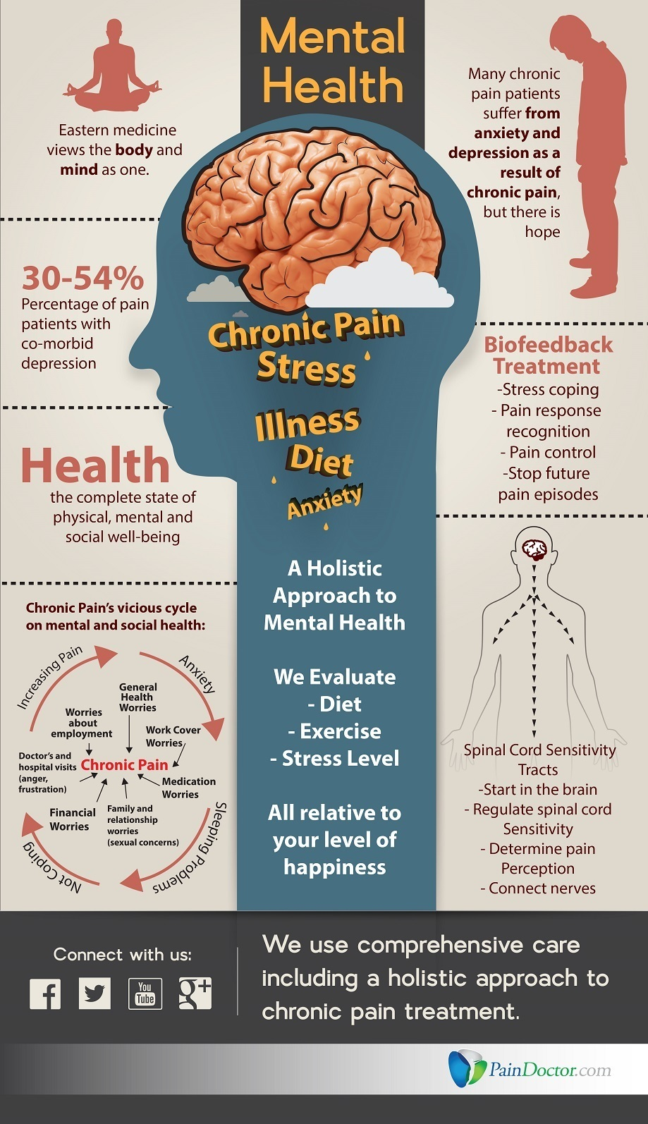 Infographic - Mental health
